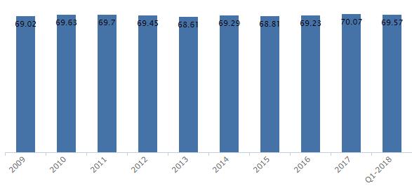 Handelsbanken bruttomarginal