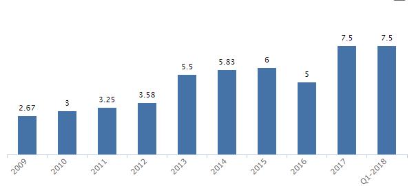Handelsbanken utdelning 10 år