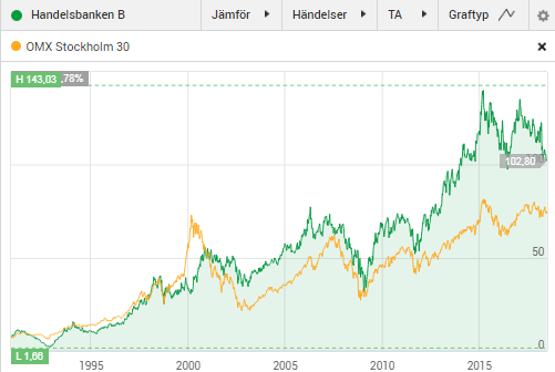 Handelsbanken aktie graf