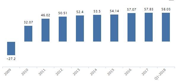 Swedbank rörelsemarginal