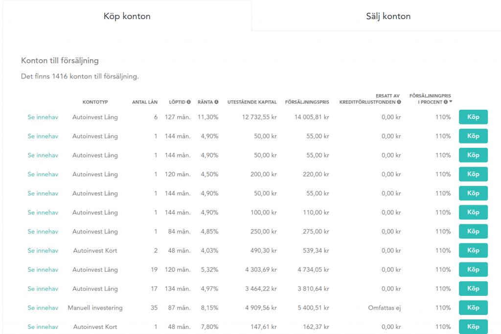 Exempel på lån till försäljning på Lendifys andrahandsmarknad,