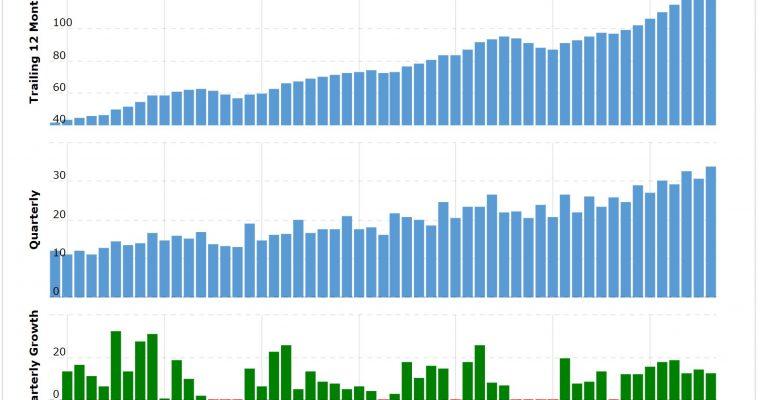 Macrotrends.net – ett mycket bra börsverktyg