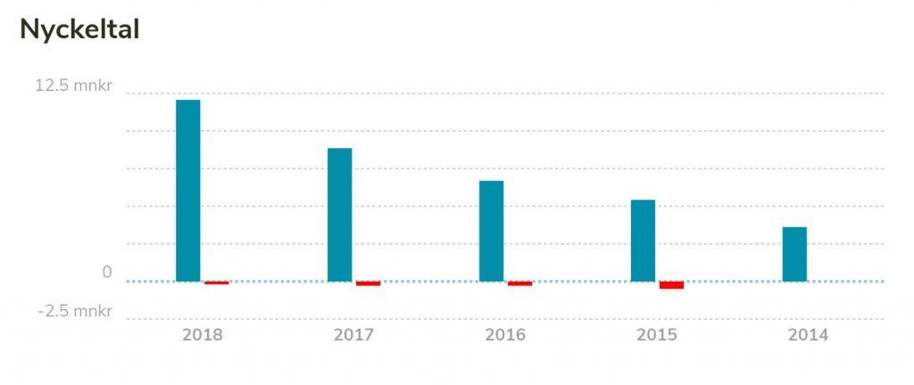 Sharespine: Diagram över  omsättning 2014 -2018