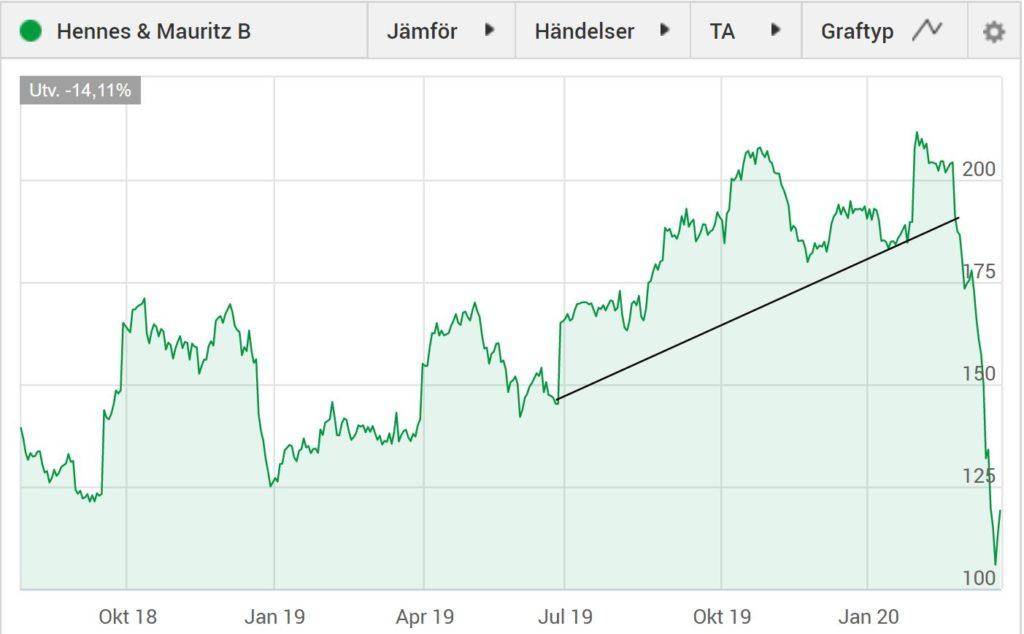 Hennes & Mauritz aktie under corona börskraschen