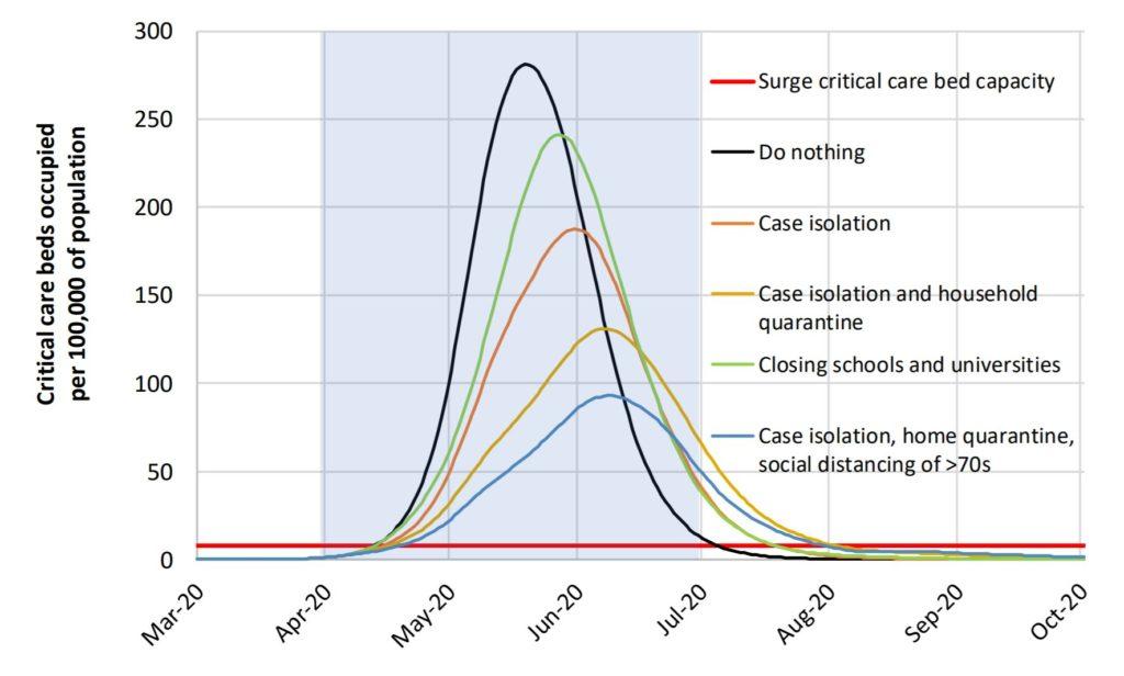 Antal som behöver intensivvård beroende på olika minskningsstrategier mot Corona viruset.
