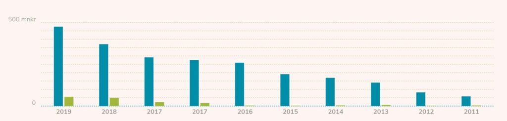 Graf Fractal Gaming Groups Omsättning 2011 till 2019