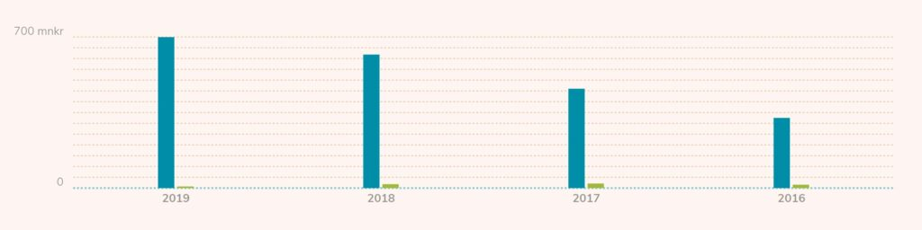 Idun Industrier - Omsättning 2016-2019